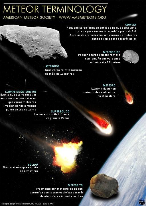 Terminoloxia_de_meteoritos